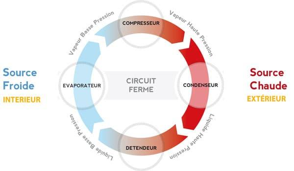 schéma de fonctionnement d'un climatiseur