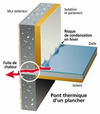 Pont thermique : comment le supprimer